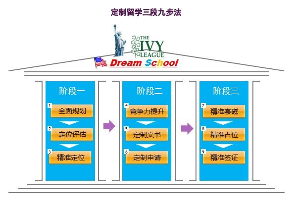 服务流程-晓宏留学|美国留学|美国大学排名|美国留学